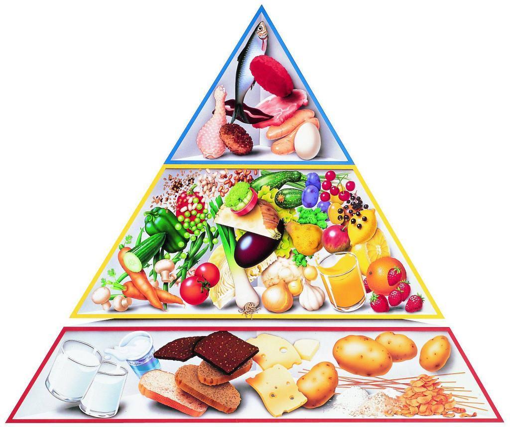 Slå bunden ud af kostpyramiden