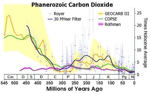 Det er klogt at være klimaskeptiker