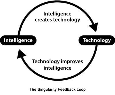 Teknologiske analfabeter
