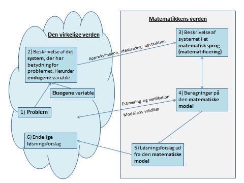 Bygning_af_matematiske_modeller