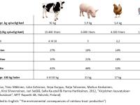 Aftryk af forskellige animalske produktioner