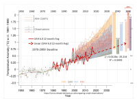 Modeller og observationer, graf: David Middleton