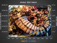 Global BNP Udvikling