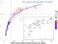 Menneskeligt udviklingsniveau relateret til energiforbrug, graf fra Energy for Sustainable Development