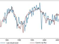 Kosmisk stråling og skydannelse, graf: Hernik Svensmark