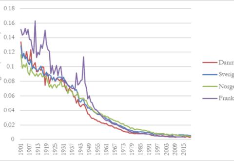 Børnedødelighed i udvalgte lande