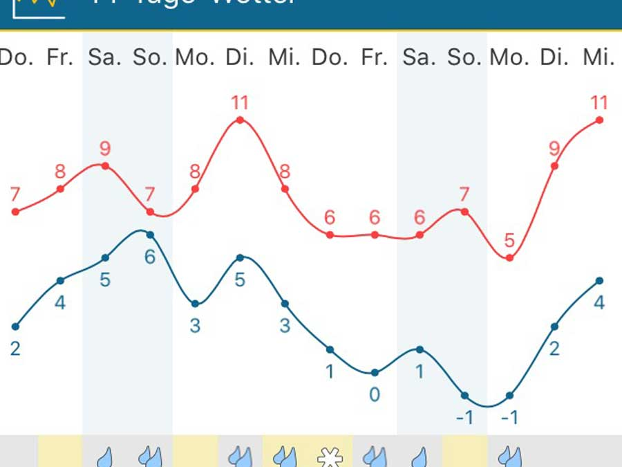 Wetter Dakota Home, Mitte Februar 2020