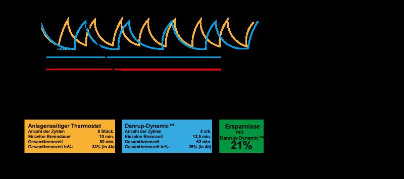 Danrup-dynamic-cyklus-de