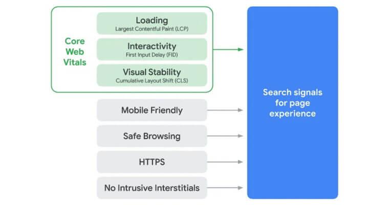 hvad er Google core web vitals