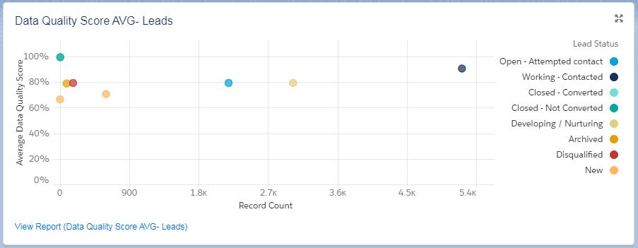 Data Quality Average Score