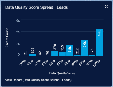Data Quality Assessment and Improvement with DataTrim – Your Data Laundry