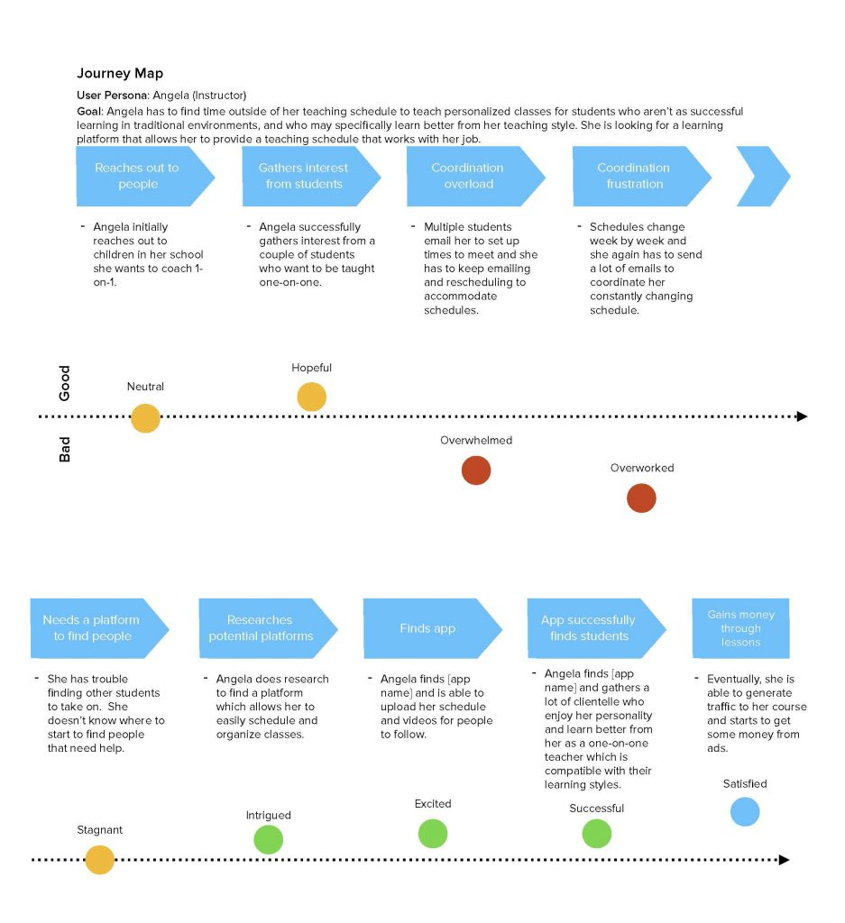 Journey Map - Instructor