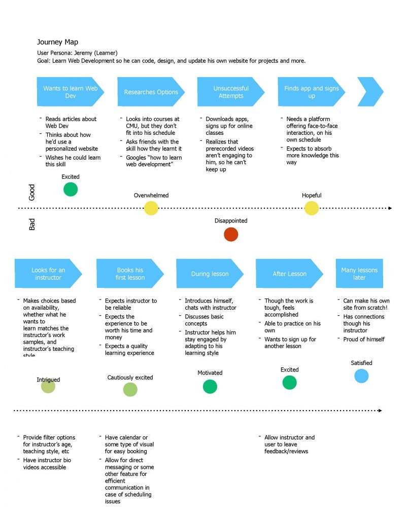 Journey Map - Learner_Page