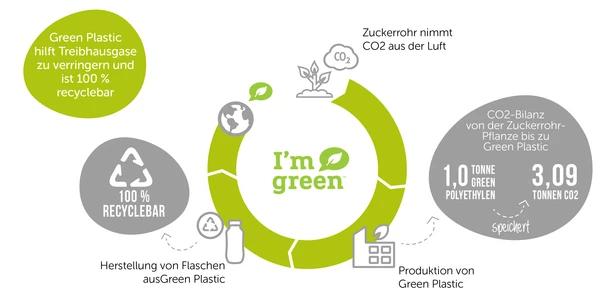 Green Plastic Cyclus