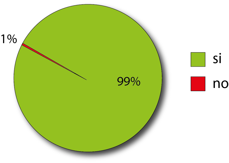 grafiek 1 uit consumentenonderzoek