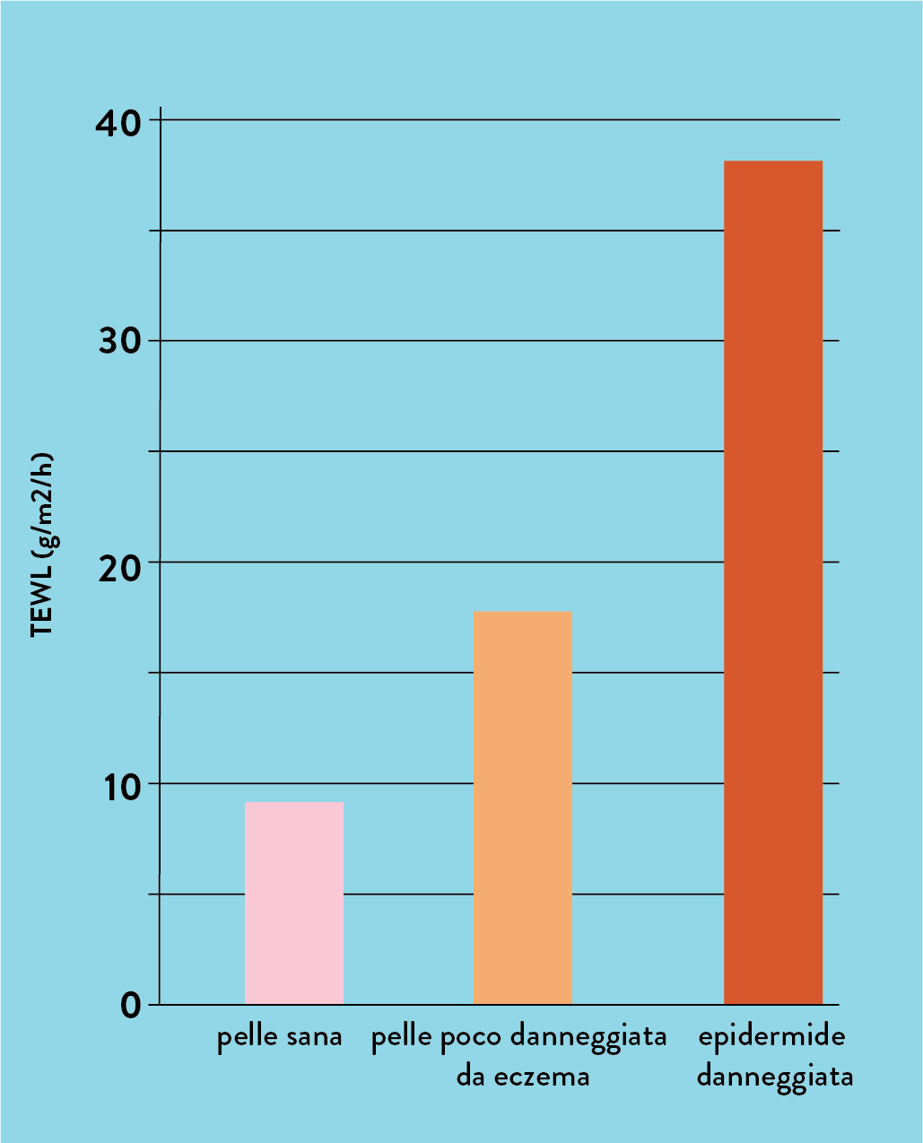 Trans Epidermal Water Loss (TEWL) graph