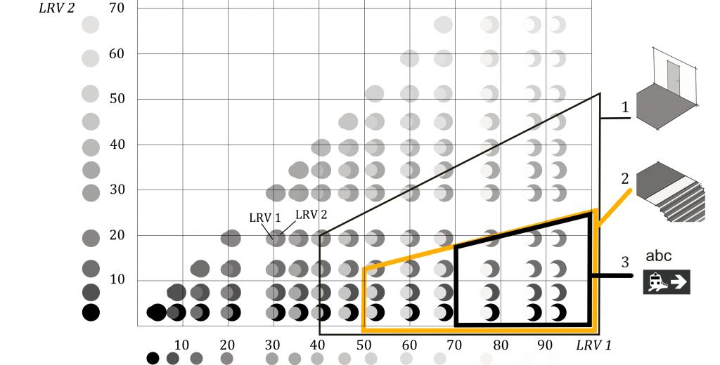 Diagram med eksempler på kombinationer af lyse og mørke flader der kan give tilstrækkelig  visuel kontrast når det gælder større flader, faremarkeringer og skiltning.