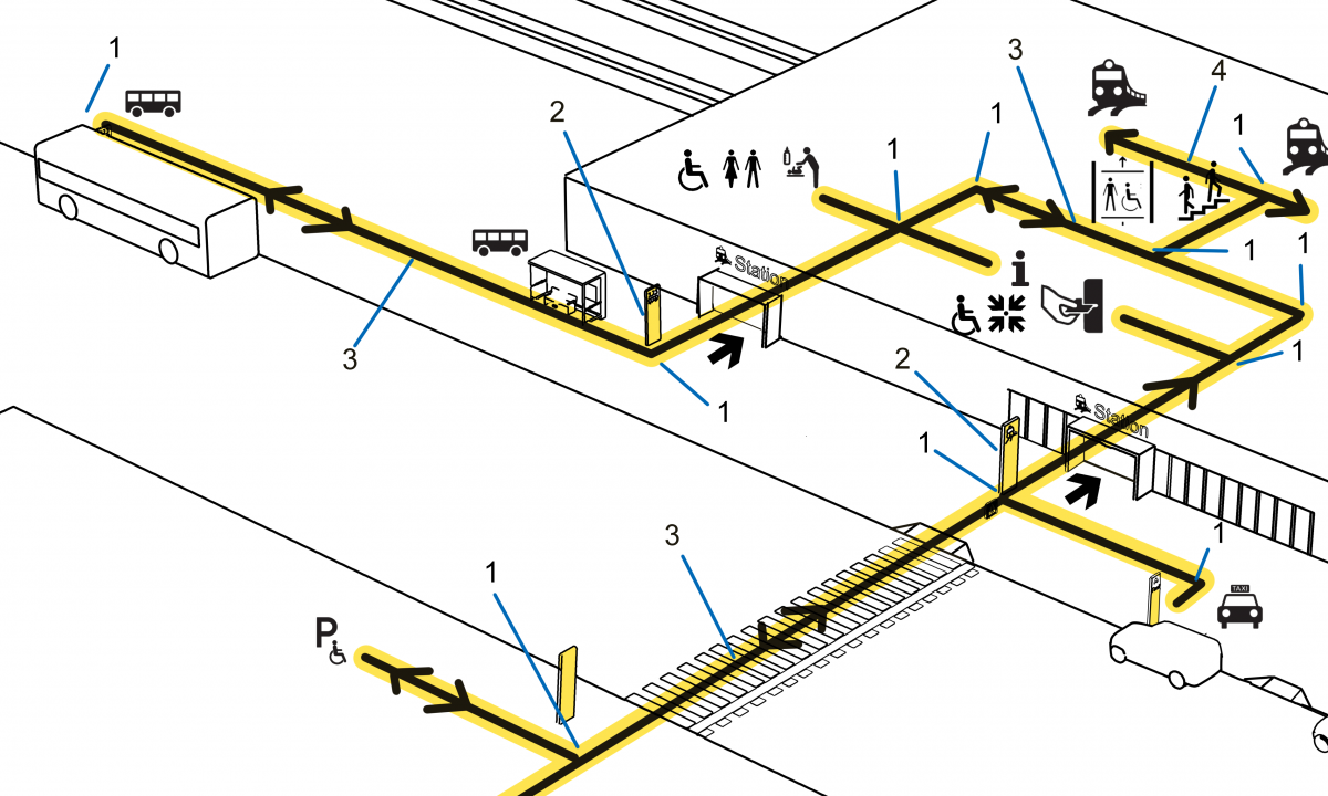 Simplificeret tegning af tilgængelige ruter på en togstation, og med visuel, taktil og hørbar vejvisning hele vejen ned på perronen og ind i toget.