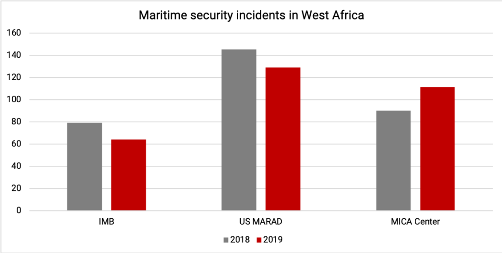 Piracy in West Africa, recorded by different organisations (IMB, US Maritime Administration and the French Navy's MICA Center).
