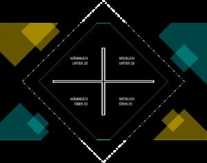 Four Quadrant Movie Explanation