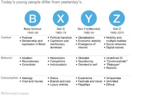 Mckinsey on Gen Z