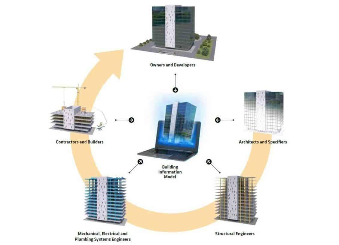 bouw informatie model samenwerken