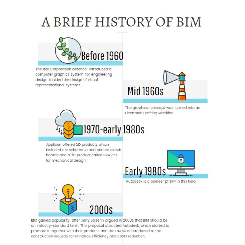 bouw informatie model geschiedenis