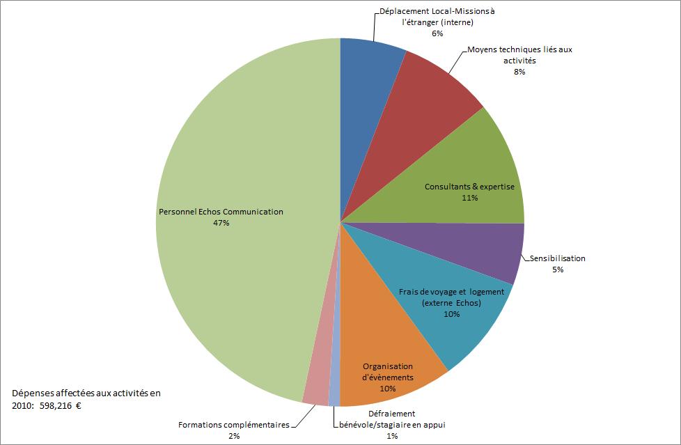 Graphique dépenses 2010