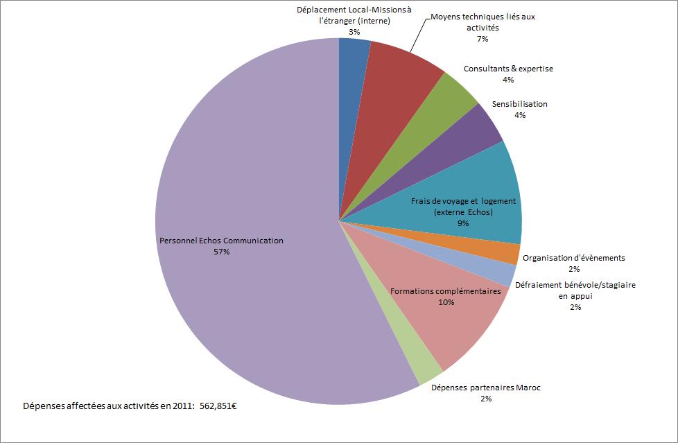 Graphique dépenses 2011
