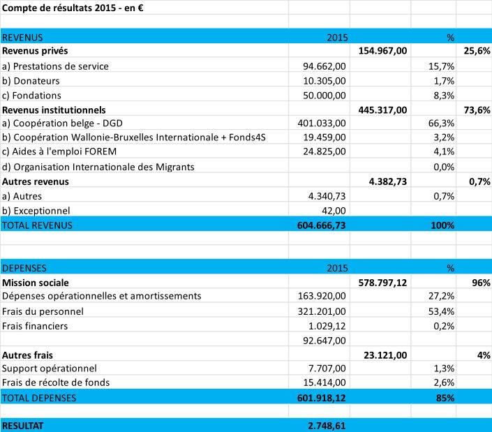 Compte de résultats 2015