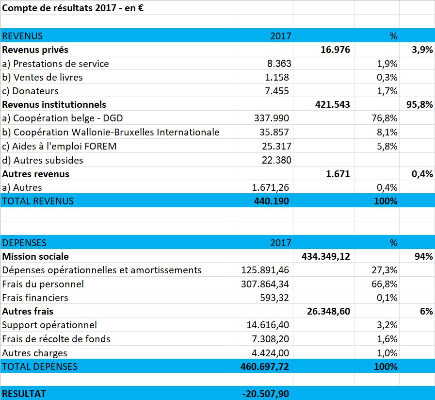 Compte de résultats 2017