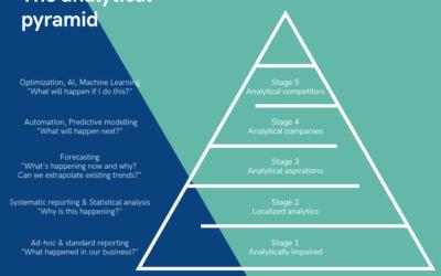 The analytical pyramid and Eiko