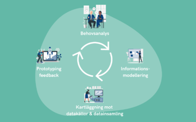 Agile Analytics – En introduktion