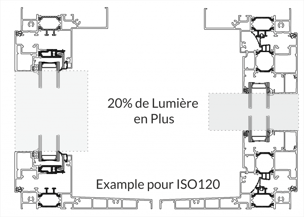 Example pour ISO120