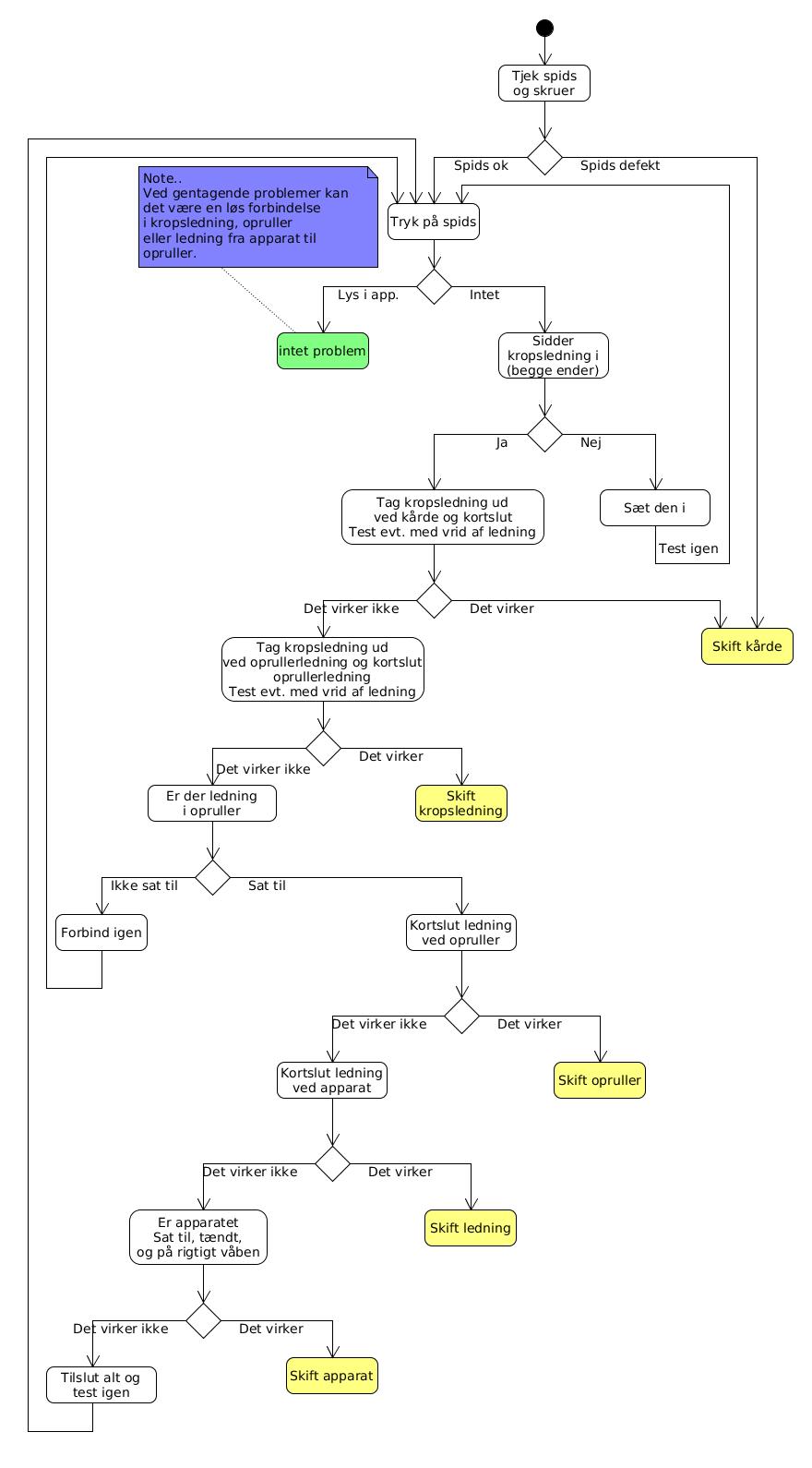 Guide til udstyrstjek
