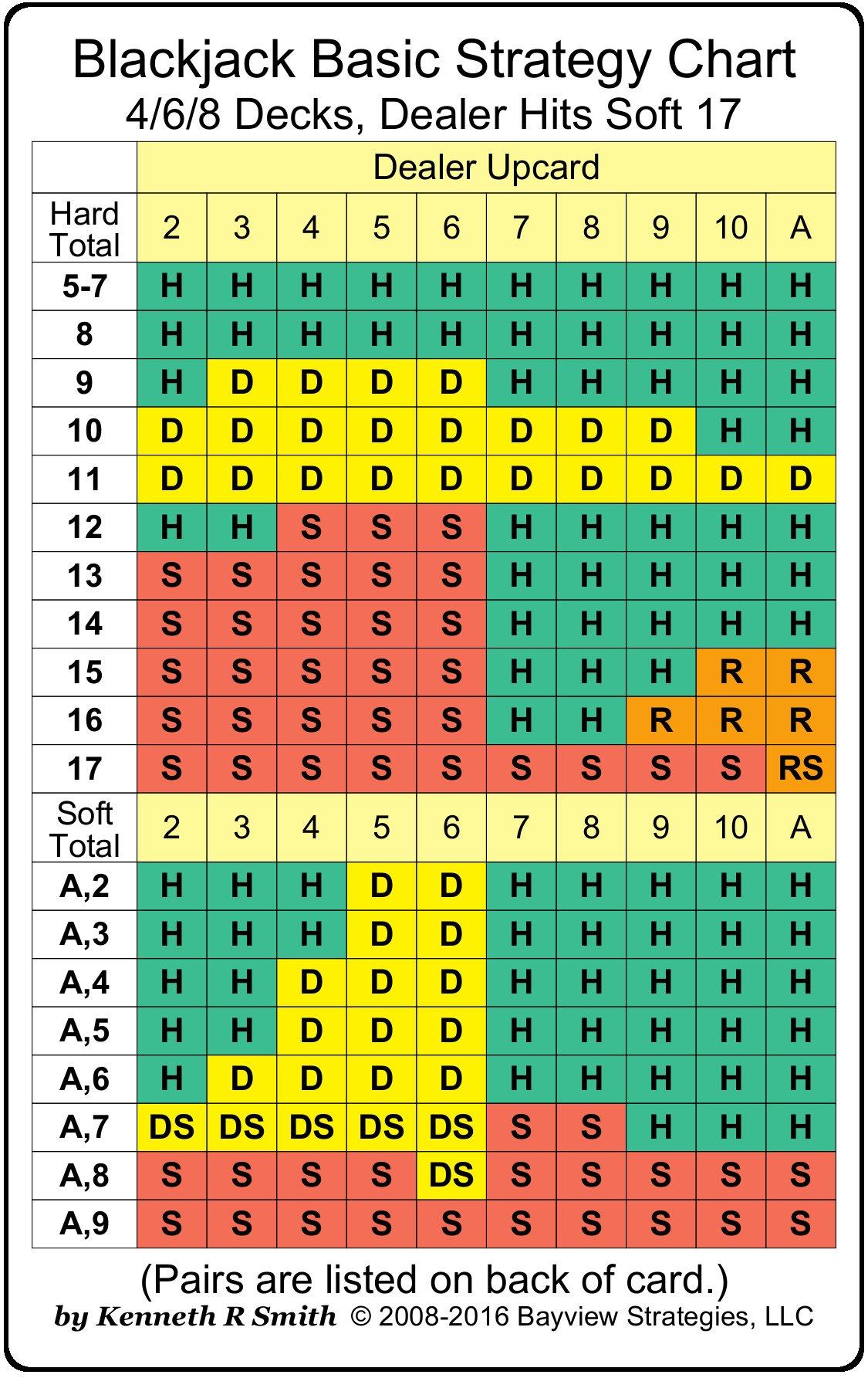 blackjack-strategy-chart