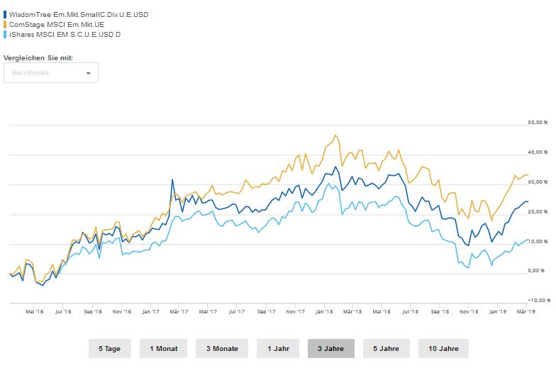 Small Cap Dividend ETF im Vergleich. Taugt er etwas fürs Portfolio?
