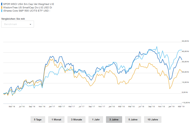 Vergleich von Small Cap Value US, SmallCap Dividend US und S&P 500
