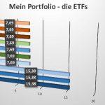 Mein ETF-Portfolio #2 - Die ETFs im Detail