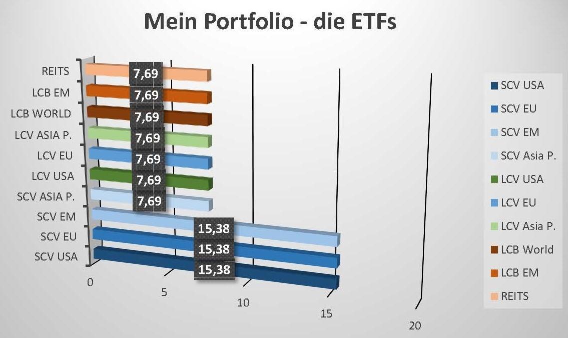 Mein ETF-Portfolio und die darin enthaltenen ETFs. Teil 1 - die Small Cap Value-ETFs und das Wikifolio.