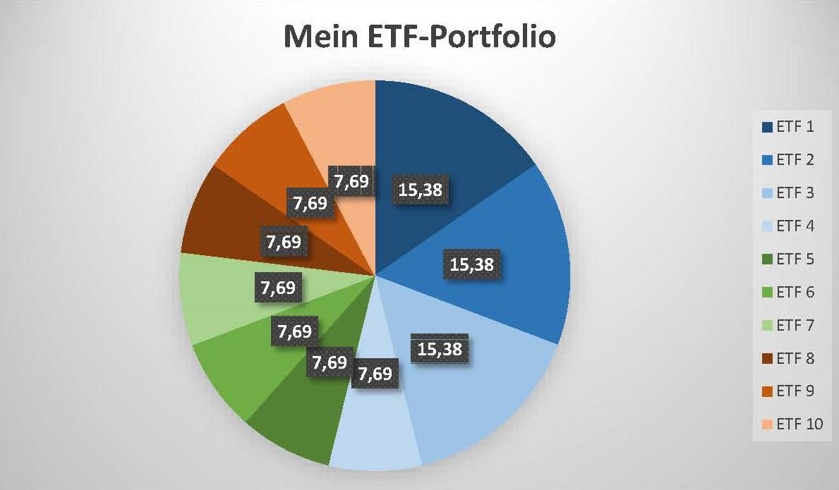 Mein Portfolio - Wie legt der ETF-Yogi an? 1