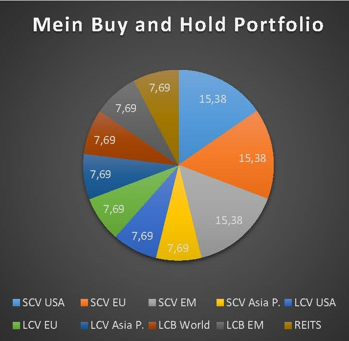 Mein Buy and Hold-Portfolio, Teil 3 – Large Cap Value-ETFs