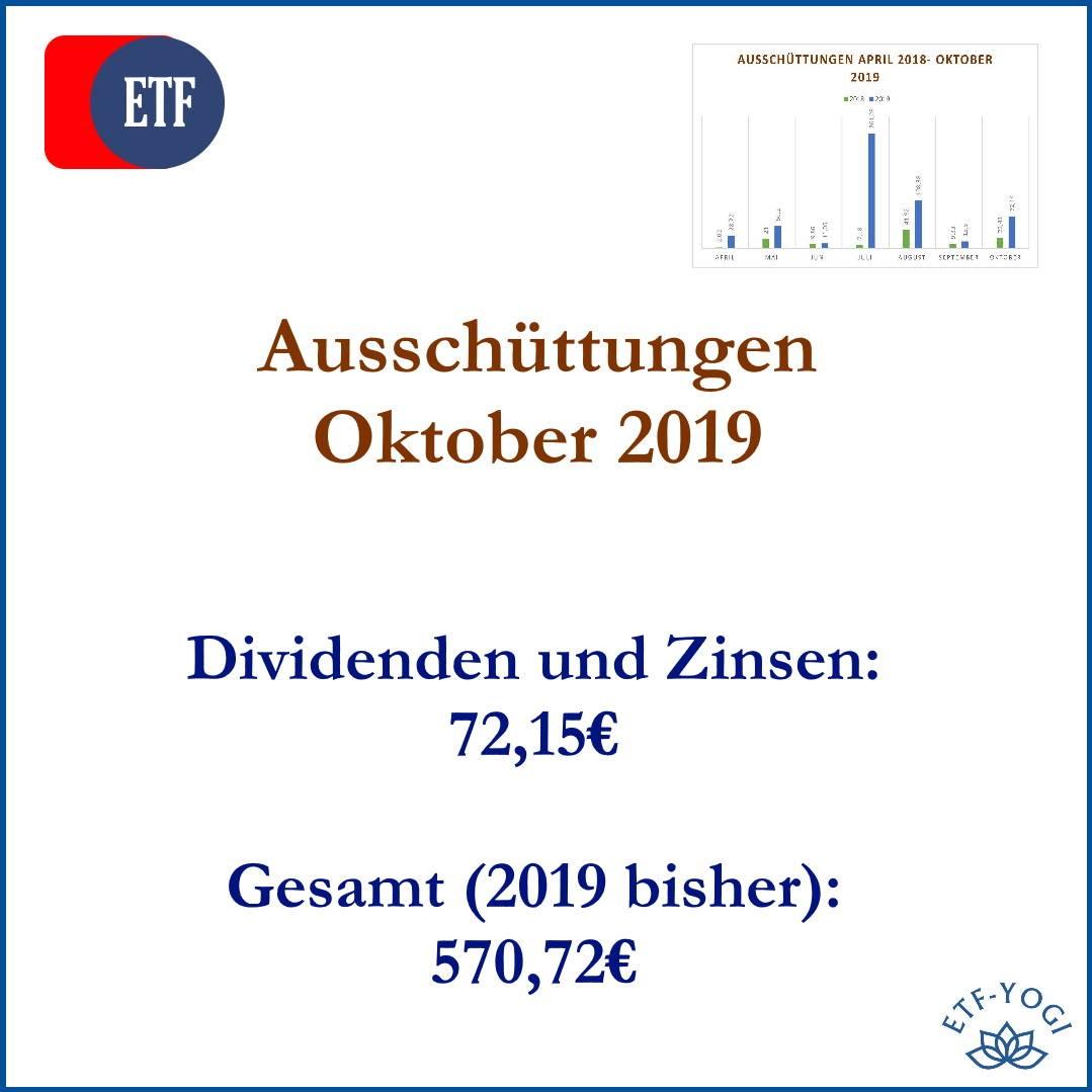 Dividenden und Zinsen für den Zeitraum März bis Oktober 2019
