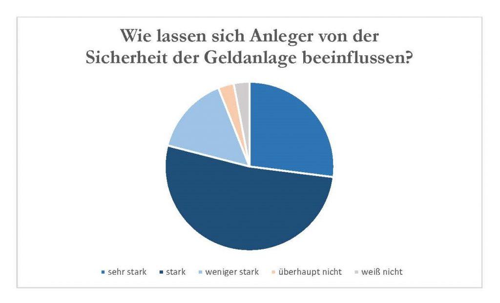 Forsa-Studie zum Anlageverhalten der Deutschen im Auftrag der Santander - Chart zeigt, dass Sicherheit den meisten stark oder sehr stark wichtig ist.