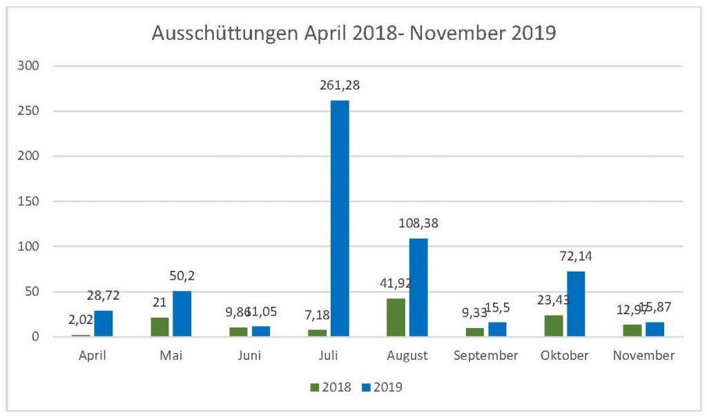 Ausschüttungen im November 2019: Übersicht über erhaltene Dividenden und Zinsen