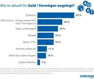 YouGov-Studie im Auftrag von Check24: Wohin mit dem Geld? Girokonto, Bargeld unterm Kopfkissen, Festgeld, Aktien oder ETFs?