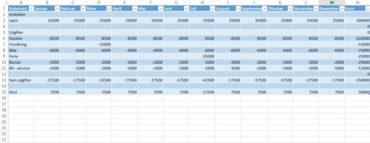 Grunnleggende Excel – Et lite husholdningsregnskap