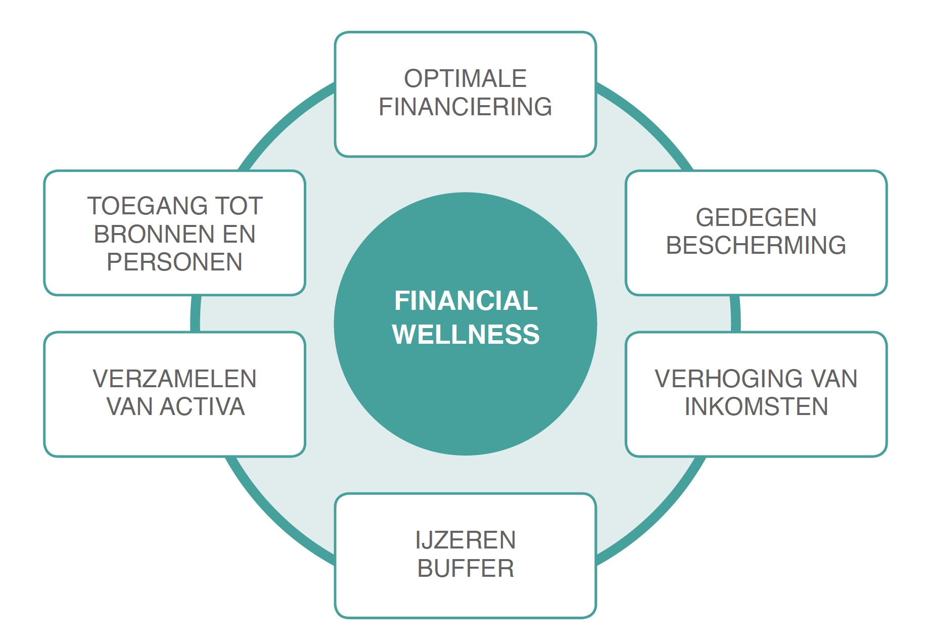 https://usercontent.one/wp/www.financialwellbeingacademy.be/wp-content/uploads/2019/02/Financial-Wellness-Wat-brengt-het-op-aan-voordelen-.jpeg