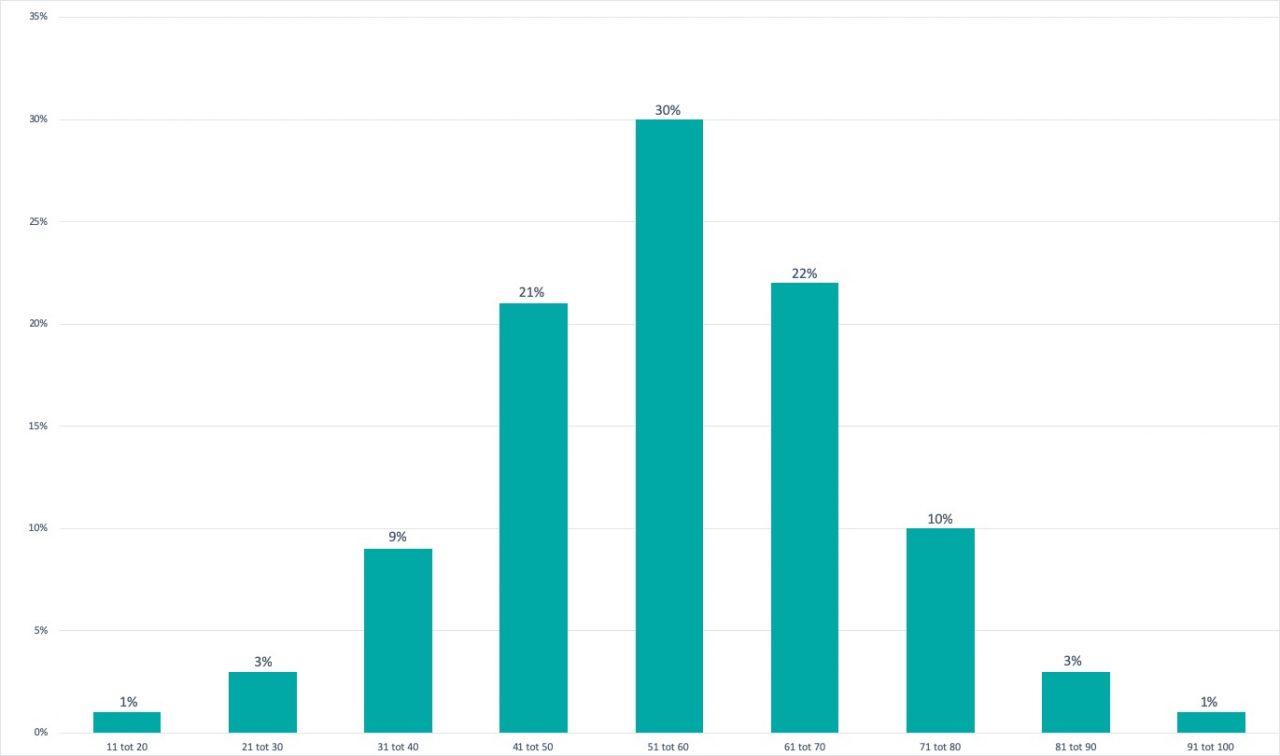https://usercontent.one/wp/www.financialwellbeingacademy.be/wp-content/uploads/2019/04/grafiek-resultaten-test-1280x756.jpg