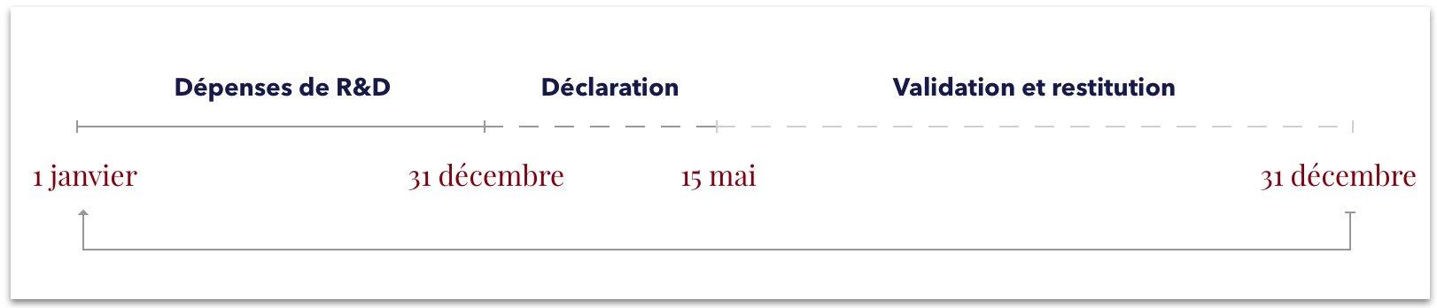 calendrier déclaration CIR